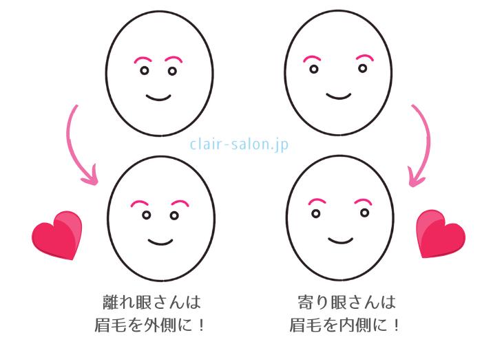 眉毛の位置バランス