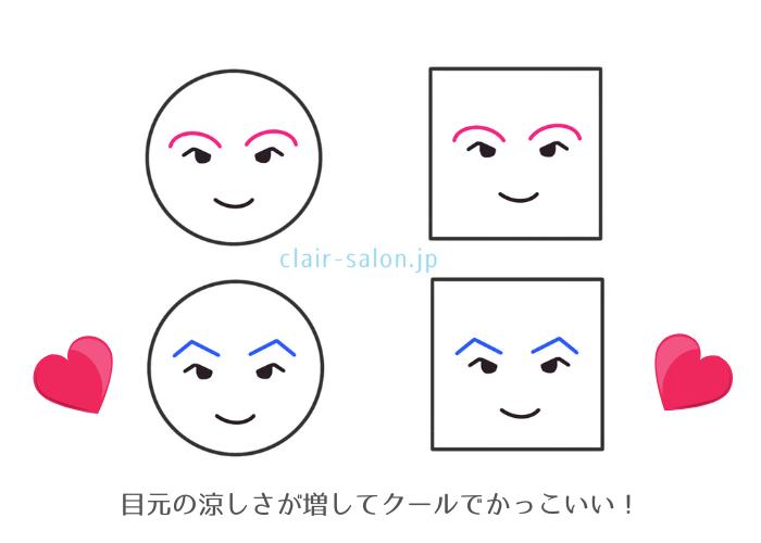 目の形と眉毛