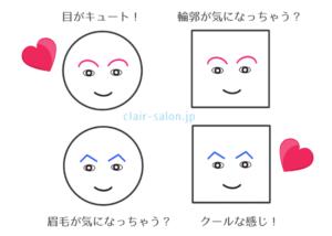 輪郭と眉毛